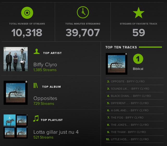 lotta_spotify-2013